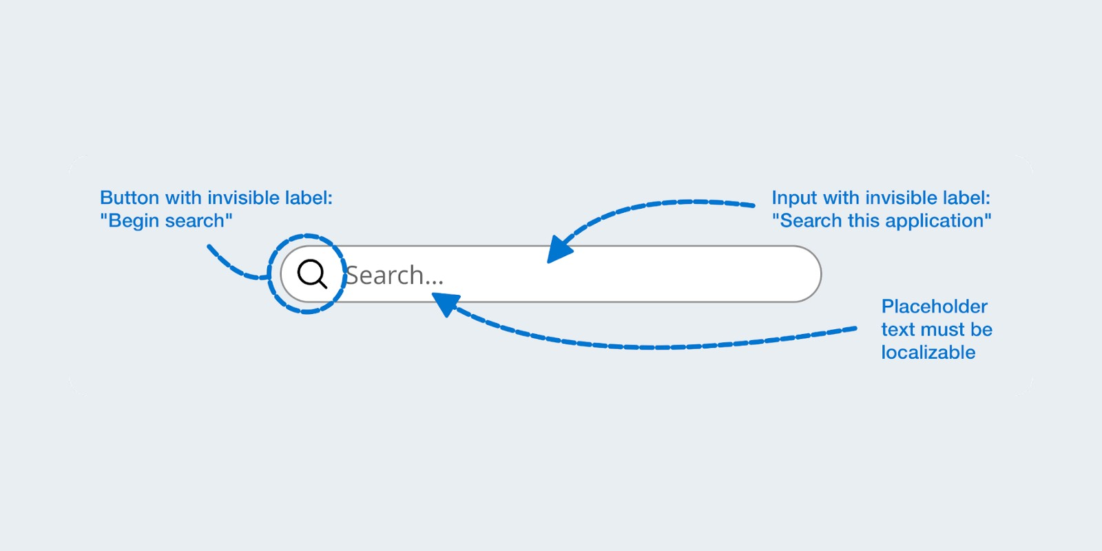 A search input design showing designer notes to highlight what needs accessible labels and considerations.